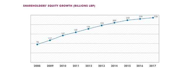 Shareholders' Equity Growth (Billions LBP)
